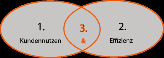 Digitale Transformation Kundennutzen und - oder Effizienz 1.1
